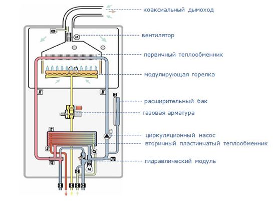 атмосферный газовый котел