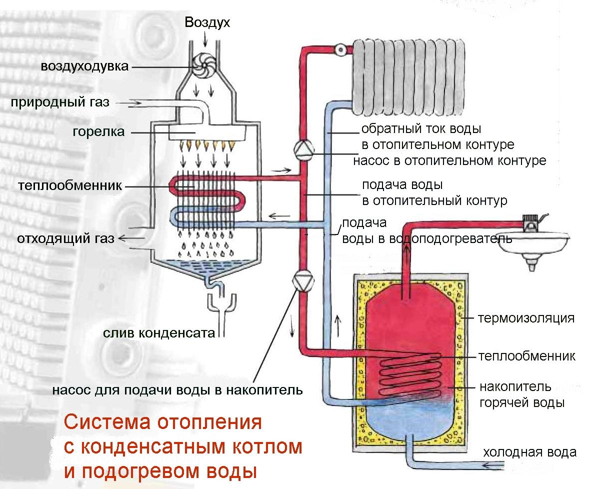 паспорт блочной газовой котельной на конденсационных котлах