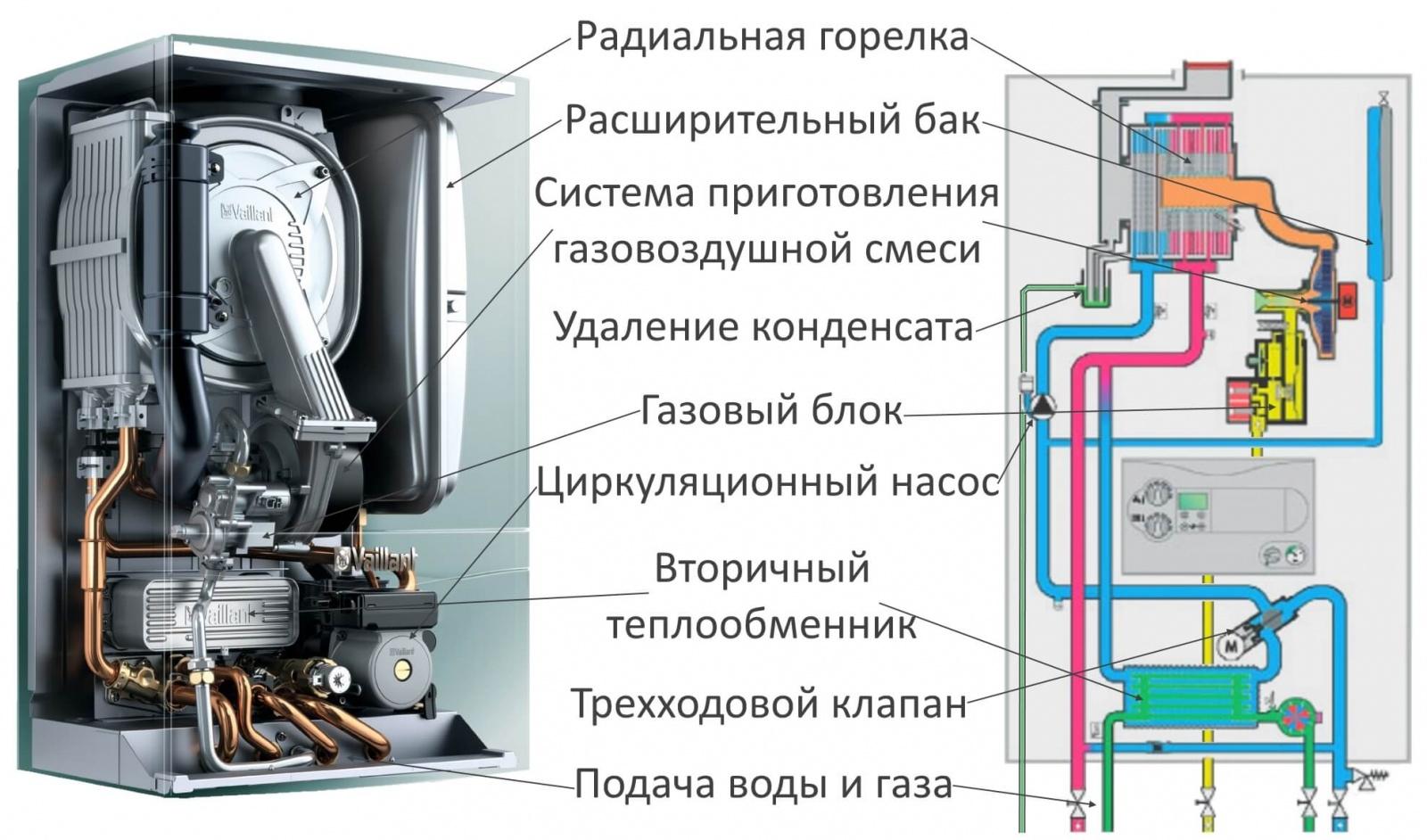 должен выключаться конденсационый котел Воронеж: новости